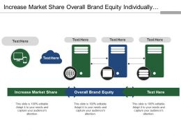 Increase Market Share Overall Brand Equity Individually Branded Products