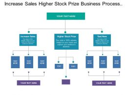 Increase Sales Higher Stock Prize Business Process Design