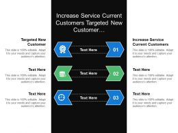 Increase Service Current Customers Targeted New Customer Inventory Controller