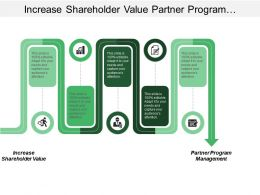 Increase Shareholder Value Partner Program Management Collaborative Sales