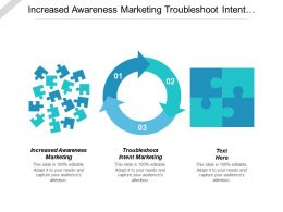 Increased Awareness Marketing Troubleshoot Intent Marketing Troubleshoot Predictive Marketing Cpb