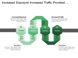 Increased Exposure Increased Traffic Provided Marketplace Insight Price Premiums