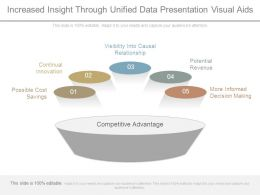 Increased Insight Through Unified Data Presentation Visual Aids