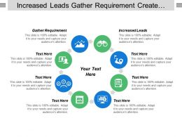 Increased Leads Gather Requirement Create User Stories Create Architecture