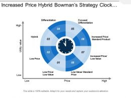 Increased Price Hybrid Bowman S Strategy Clock Graph With Icons