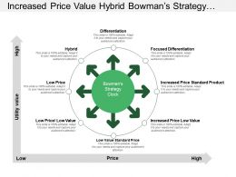 Increased Price Value Hybrid Bowman S Strategy Clock With Green Diverging Arrows