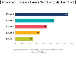 Increasing Efficiency Drivers With Horizontal Bar Chart