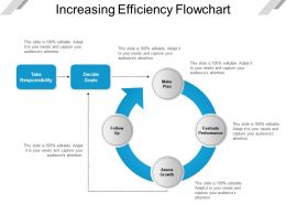 Increasing Efficiency Flowchart