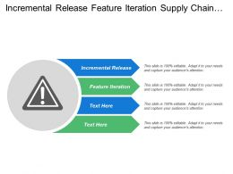 Incremental Release Feature Iteration Supply Chain Capability Delivery