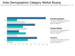 India Demographics Category Market Buying Process Agile Process Cpb