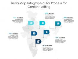 India Map For Process For Content Writing Infographic Template