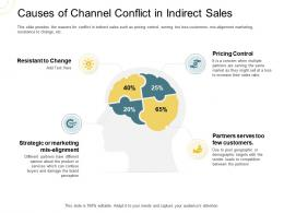 Indirect Go To Market Strategy Causes Of Channel Conflict In Indirect Sales Ppt Gallery Themes