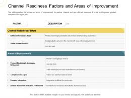 Indirect Go To Market Strategy Channel Readiness Factors And Areas Of Improvement Ppt Professional Slide