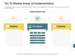 Indirect Go To Market Strategy Go To Market Areas Of Implementation Ppt Styles Portrait
