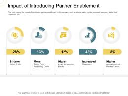 Indirect Go To Market Strategy Impact Of Introducing Partner Enablement Ppt Portfolio Show