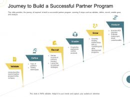 Indirect Go To Market Strategy Journey To Build A Successful Partner Program Ppt Outline