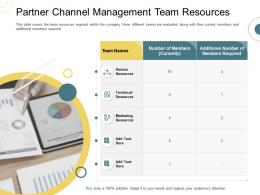 Indirect Go To Market Strategy Partner Channel Management Team Resources Ppt Ideas Summary