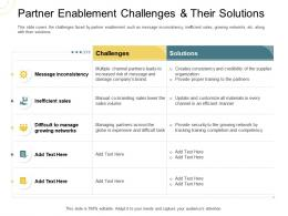 Indirect Go To Market Strategy Partner Enablement Challenges And Their Solutions Ppt Slides Structure