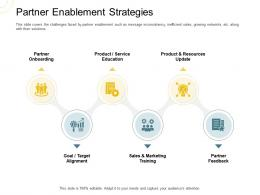 Indirect Go To Market Strategy Partner Enablement Strategies Ppt Summary Visual Aids