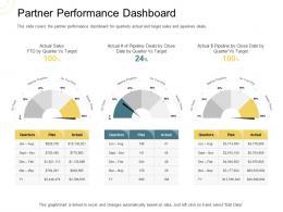 Indirect Go To Market Strategy Partner Performance Dashboard Ppt Outline Designs Download