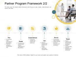 Indirect Go To Market Strategy Partner Program Framework Plan Ppt File Demonstration