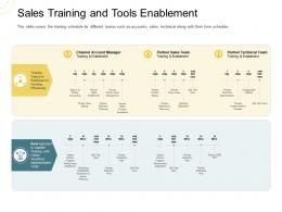 Indirect Go To Market Strategy Sales Training And Tools Enablement Ppt Show Graphic Images