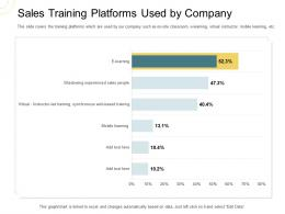 Indirect Go To Market Strategy Sales Training Platforms Used By Company Ppt File Shapes
