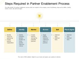 Indirect Go To Market Strategy Steps Required In Partner Enablement Process Ppt Layouts Background Designs