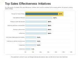Indirect Go To Market Strategy Top Sales Effectiveness Initiatives Ppt Styles Examples