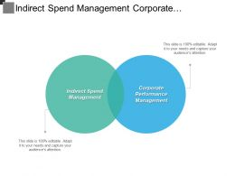 Indirect Spend Management Corporate Performance Management Companies Services Cpb