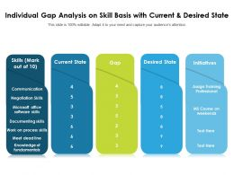 Individual Gap Analysis On Skill Basis With Current And Desired State