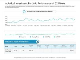 Individual Investment Portfolio Performance Of 52 Weeks Powerpoint Template
