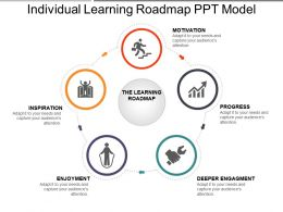 Individual Learning Roadmap Ppt Model