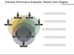 Individual Performance Evaluation Stacked Venn Diagram