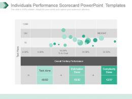 Individuals Performance Scorecard Powerpoint Templates