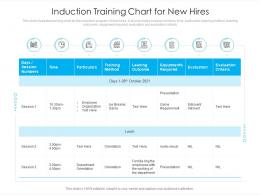 Induction Training Chart For New Hires