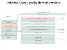 Industrial Cloud Security Network Structure
