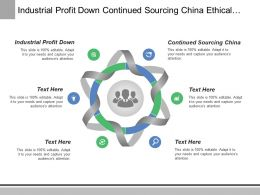 Industrial Profit Down Continued Sourcing China Ethical Principles