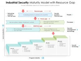 Industrial Security Maturity Model With Resource Gap