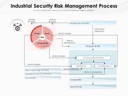 Industrial Security Risk Management Process