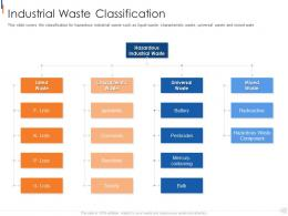 Industrial Waste Classification Municipal Solid Waste Management Ppt Sample