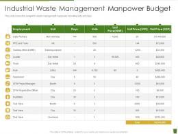 Industrial Waste Management Manpower Budget Industrial Waste Management