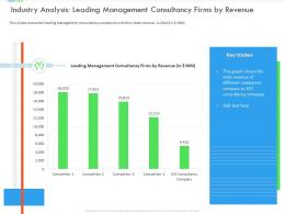 Industry Analysis Leading Management Consultancy Firms By Revenue Inefficient Business