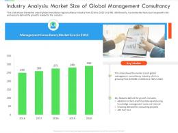 Industry Analysis Market Size Of Global Management Consultancy Inefficient Business