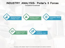 Industry Analysis Porters 5 Forces Competitive Forces Model