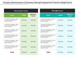 Industry Attractiveness And Business Strength Assessment Factors Weight Score