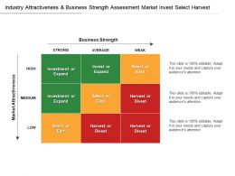 Industry Attractiveness And Business Strength Assessment Market Invest Select Harvest