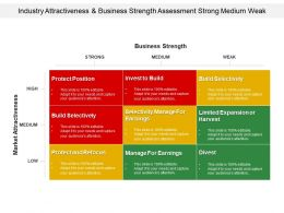 Industry Attractiveness And Business Strength Assessment Strong Medium Weak