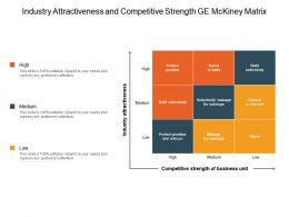 Industry Attractiveness And Competitive Strength Ge Mckinsey Matrix