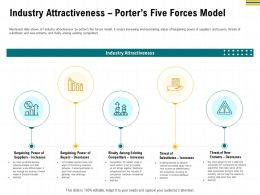 Industry Attractiveness Porters Five Forces Model Rise Ppt Powerpoint Presentation Design Ideas